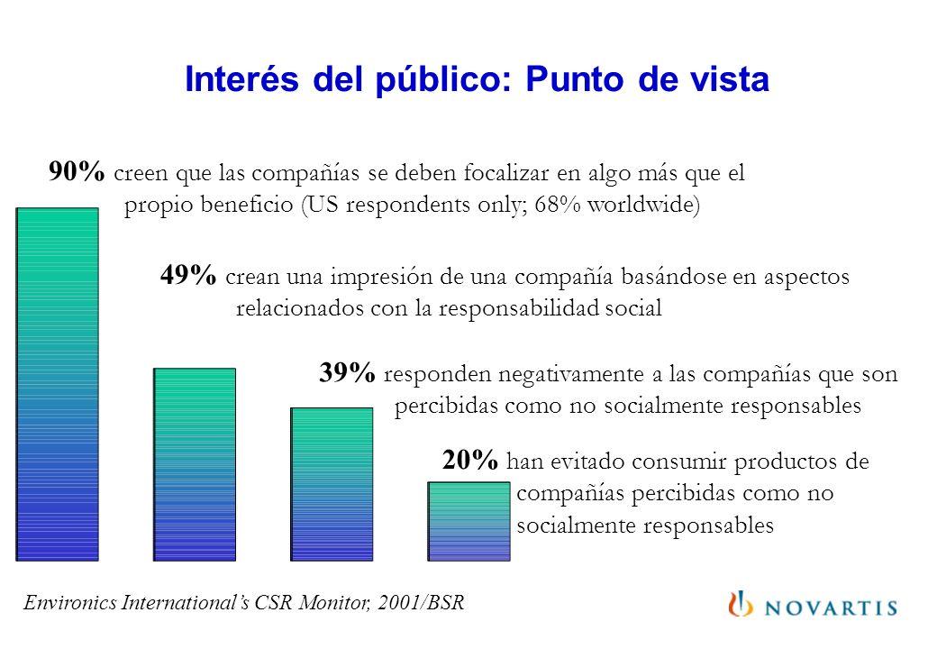 Interés del público: Punto de vista 90% creen que las compañías se deben focalizar en algo más que el propio beneficio (US respondents only; 68% world