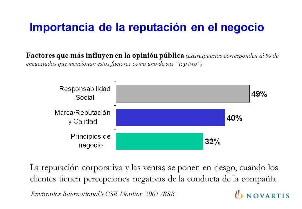 Importancia de la reputación en el negocio Environics Internationals CSR Monitor, 2001 /BSR Factores que más influyen en la opinión pública (Lasrespue