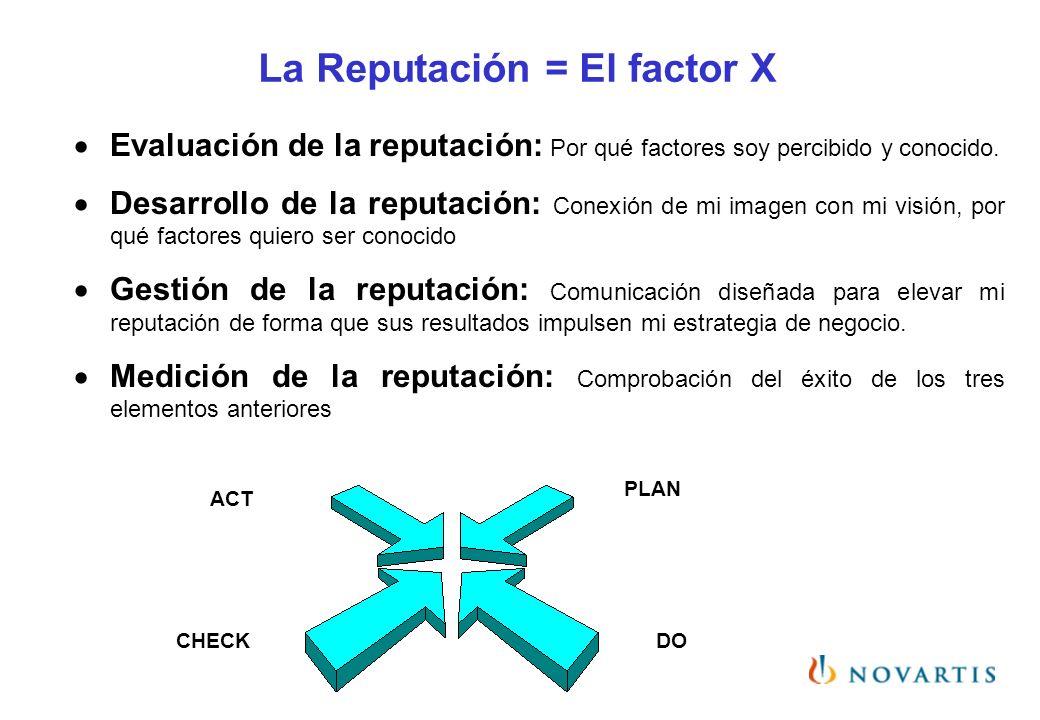 La Reputación = El factor X Evaluación de la reputación: Por qué factores soy percibido y conocido. Desarrollo de la reputación: Conexión de mi imagen