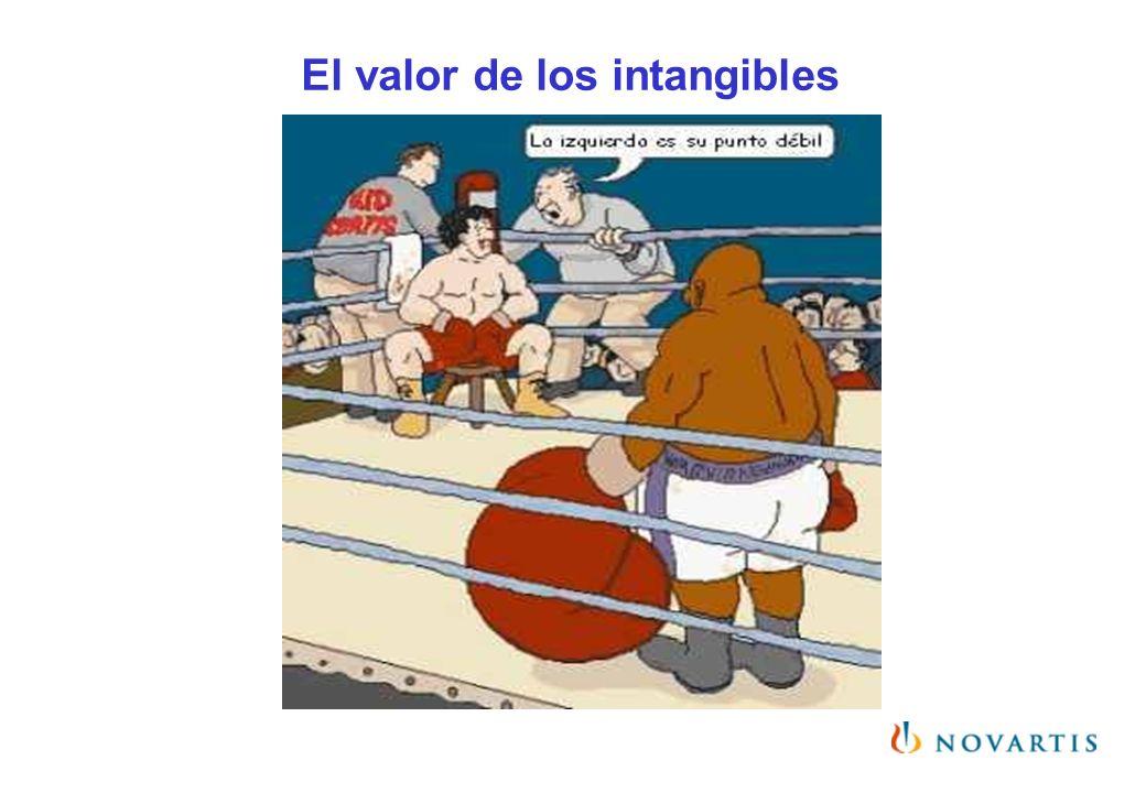 El valor de los intangibles