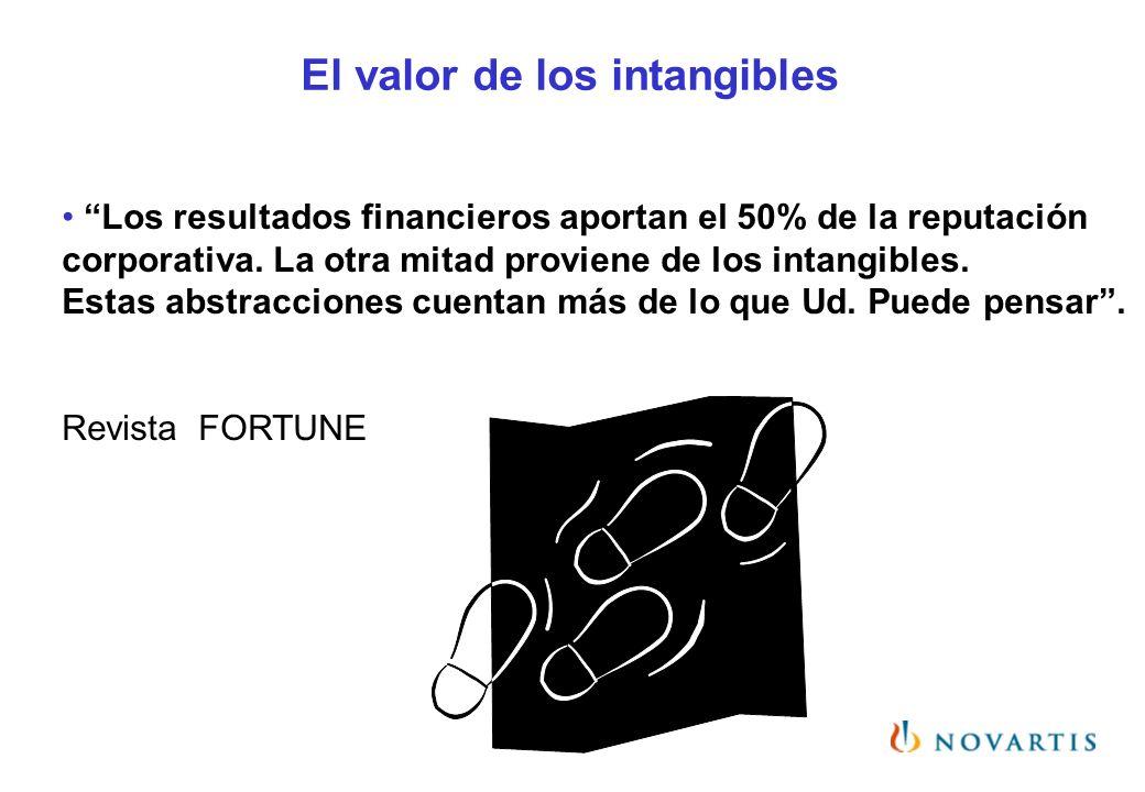 Los resultados financieros aportan el 50% de la reputación corporativa. La otra mitad proviene de los intangibles. Estas abstracciones cuentan más de