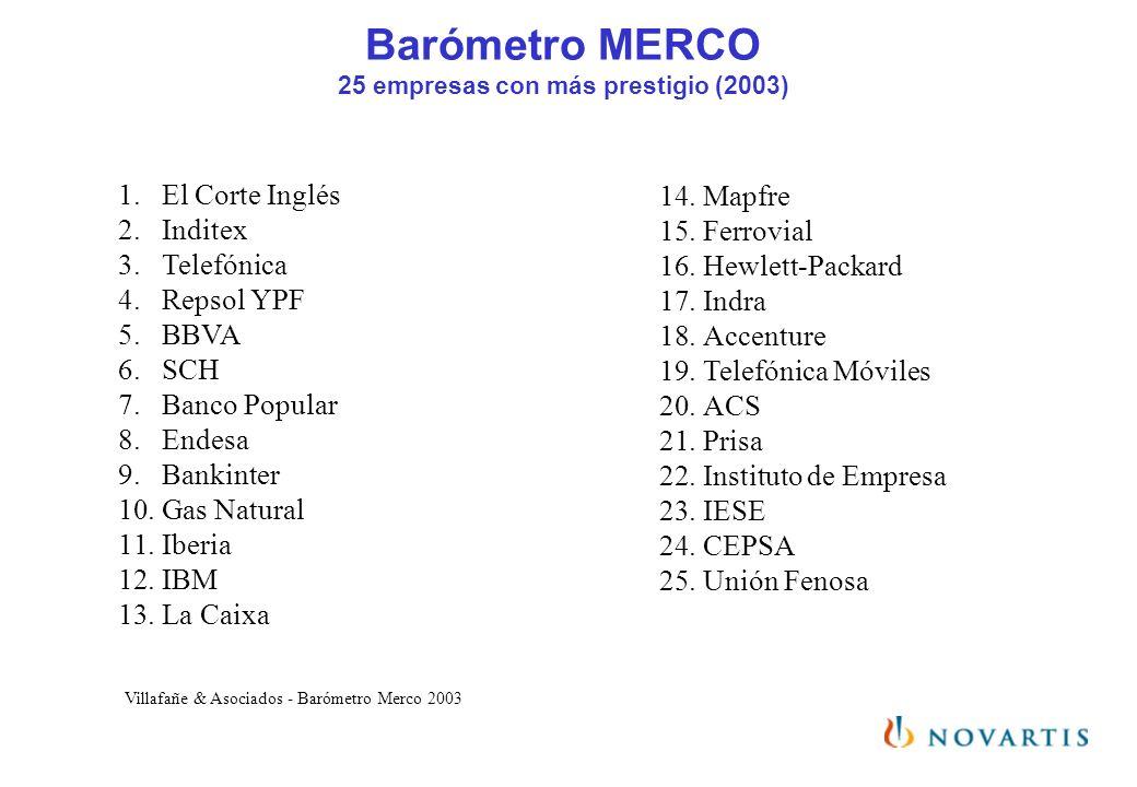 Barómetro MERCO 25 empresas con más prestigio (2003) 1.El Corte Inglés 2.Inditex 3.Telefónica 4.Repsol YPF 5.BBVA 6.SCH 7.Banco Popular 8.Endesa 9.Ban