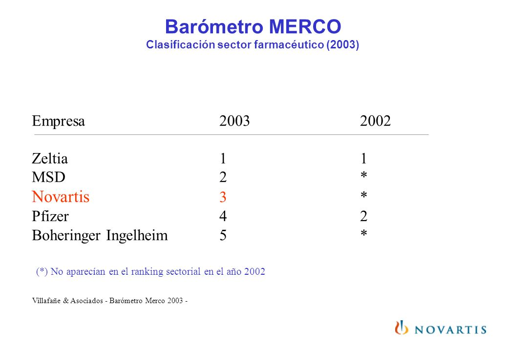 Barómetro MERCO Clasificación sector farmacéutico (2003) Empresa20032002 Zeltia11 MSD2* Novartis 3* Pfizer42 Boheringer Ingelheim5* (*) No aparecían e