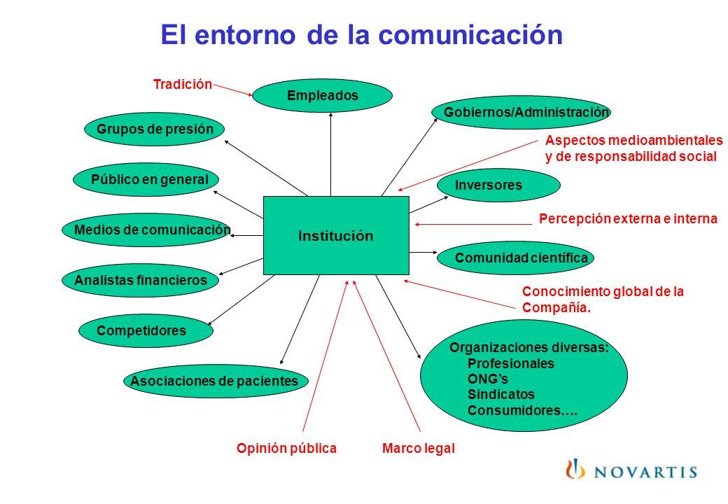El entorno de la comunicación Comunidad científica Público en general Medios de comunicación Analistas financieros Competidores Gobiernos/Administraci