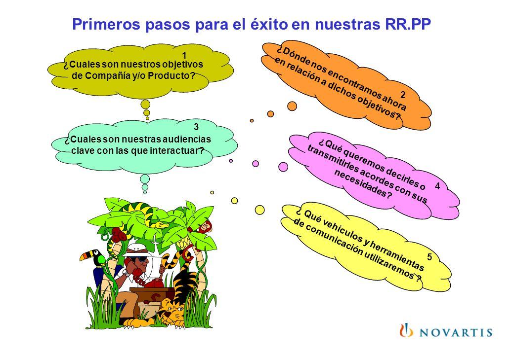Primeros pasos para el éxito en nuestras RR.PP ¿Cuales son nuestros objetivos de Compañía y/o Producto? ¿Dónde nos encontramos ahora en relación a dic