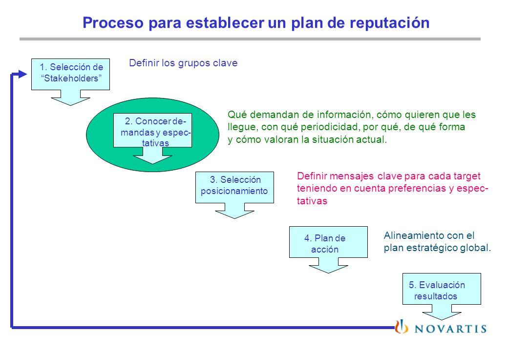 Proceso para establecer un plan de reputación 1. Selección de Stakeholders 2. Conocer de- mandas y espec- tativas 3. Selección posicionamiento 4. Plan