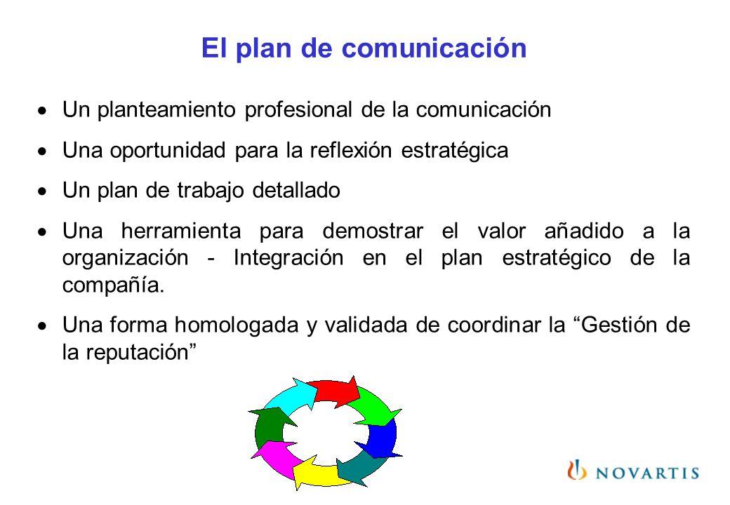 El plan de comunicación Un planteamiento profesional de la comunicación Una oportunidad para la reflexión estratégica Un plan de trabajo detallado Una