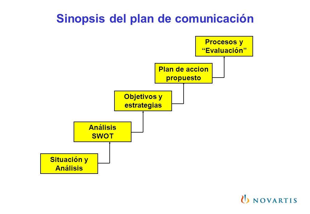 Situación y Análisis Análisis SWOT Objetivos y estrategias Plan de accion propuesto Procesos y Evaluación Sinopsis del plan de comunicación