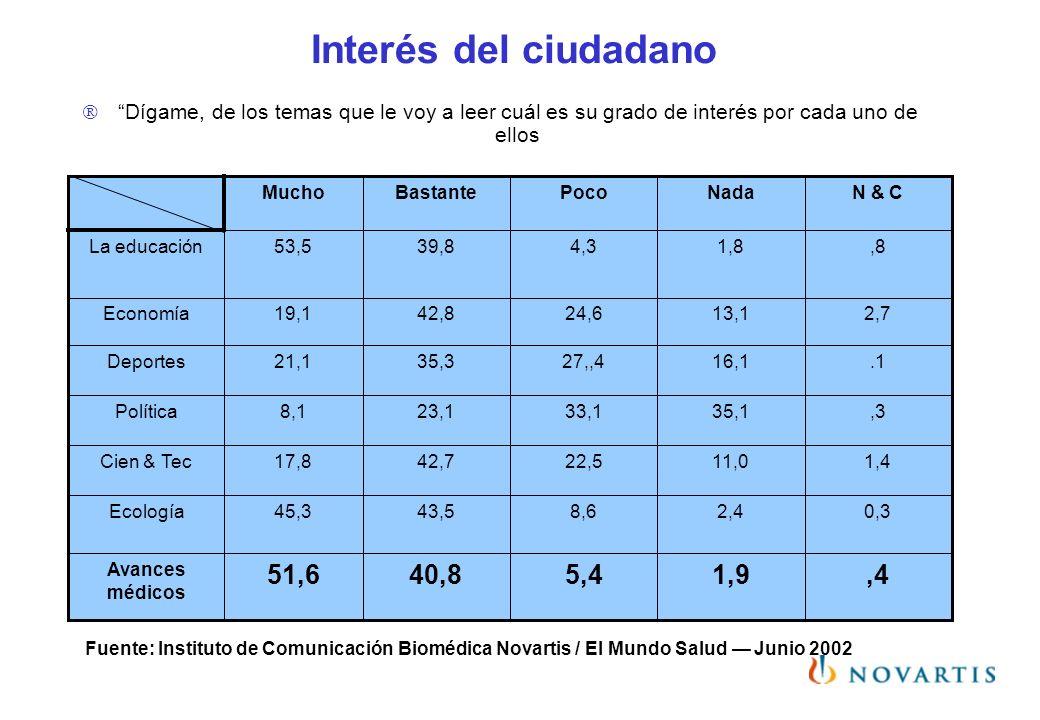 Interés del ciudadano Dígame, de los temas que le voy a leer cuál es su grado de interés por cada uno de ellos,41,95,440,851,6 Avances médicos 0,32,48