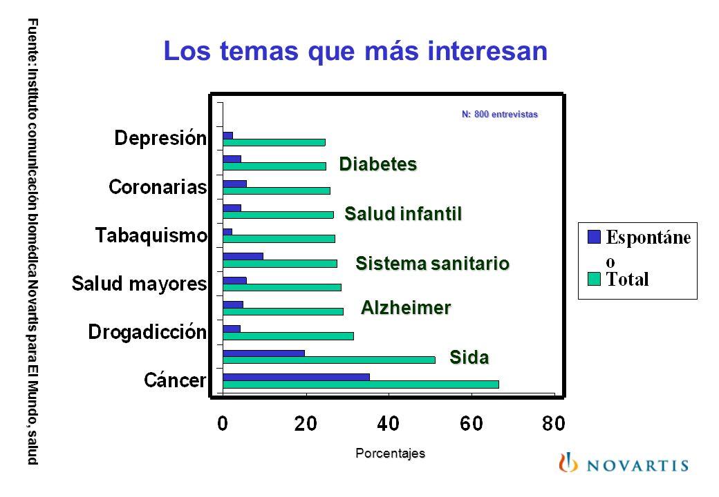 Los temas que más interesan Sida Alzheimer Sistema sanitario Salud infantil Diabetes Porcentajes N: 800 entrevistas Fuente: Instituto comunicación bio