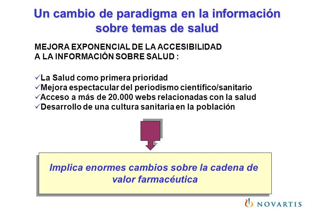 Un cambio de paradigma en la información sobre temas de salud MEJORA EXPONENCIAL DE LA ACCESIBILIDAD A LA INFORMACIÓN SOBRE SALUD : La Salud como prim