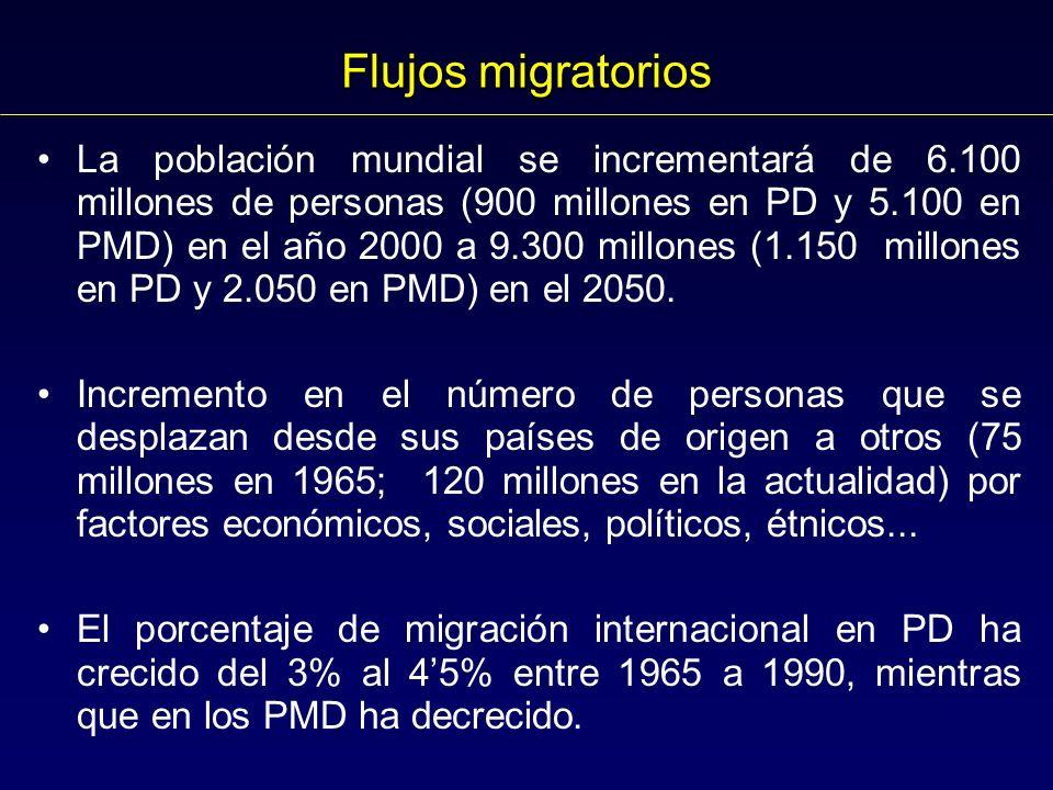 Flujos migratorios La población mundial se incrementará de 6.100 millones de personas (900 millones en PD y 5.100 en PMD) en el año 2000 a 9.300 millones (1.150 millones en PD y 2.050 en PMD) en el 2050.