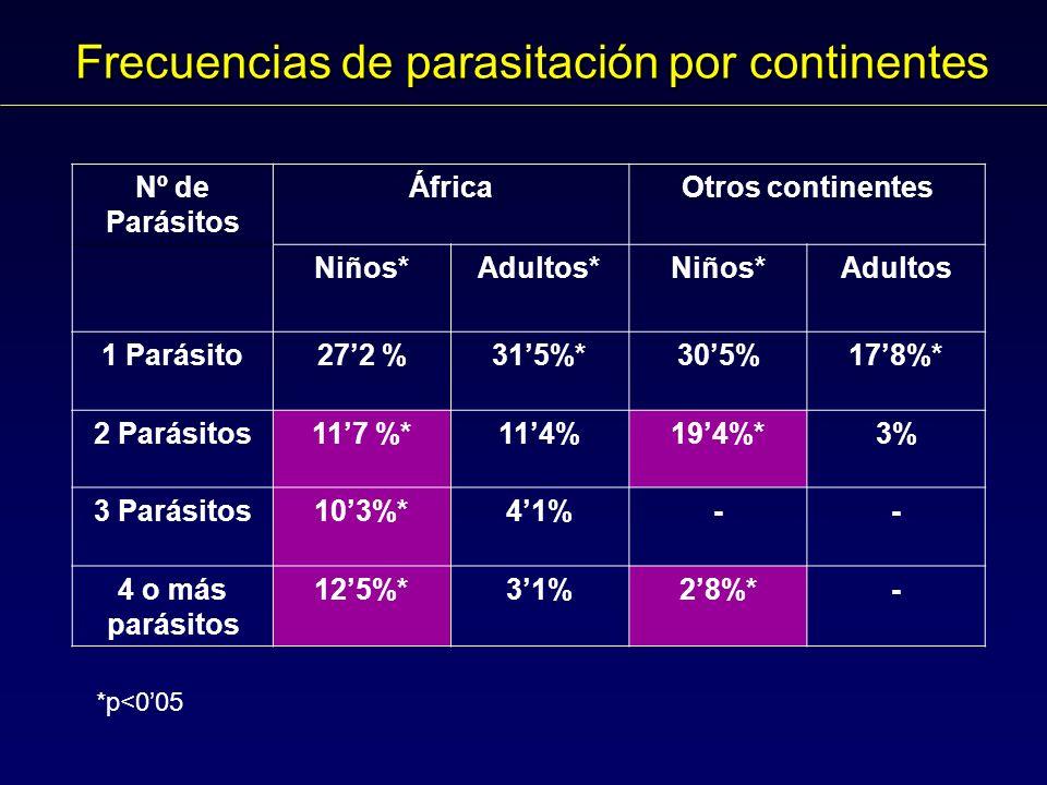 Frecuencias de parasitación por continentes Nº de Parásitos ÁfricaOtros continentes Niños*Adultos*Niños*Adultos 1 Parásito272 %315%*305%178%* 2 Parásitos117 %*114%194%*3% 3 Parásitos103%*41%-- 4 o más parásitos 125%*31%28%*- *p<005