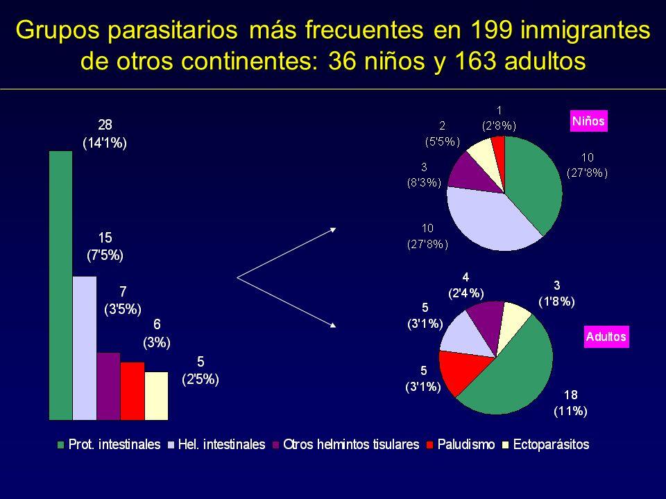 Grupos parasitarios más frecuentes en 199 inmigrantes de otros continentes: 36 niños y 163 adultos