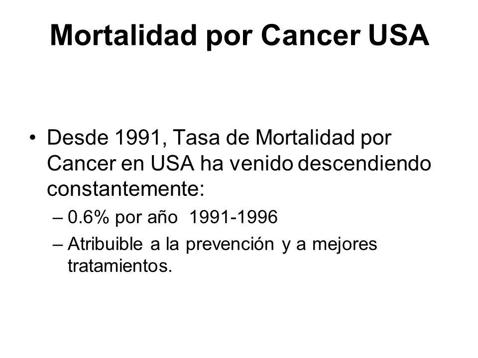 Mortalidad por Cancer USA Desde 1991, Tasa de Mortalidad por Cancer en USA ha venido descendiendo constantemente: –0.6% por año 1991-1996 –Atribuible