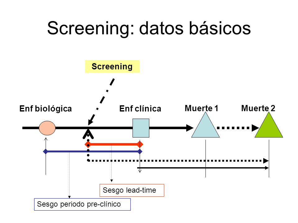 Screening: datos básicos Enf biológicaEnf clínica Muerte 1Muerte 2 Screening Sesgo lead-time Sesgo periodo pre-clínico
