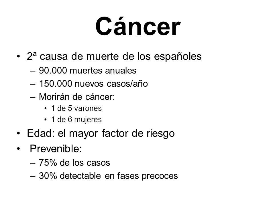 Cáncer 2ª causa de muerte de los españoles –90.000 muertes anuales –150.000 nuevos casos/año –Morirán de cáncer: 1 de 5 varones 1 de 6 mujeres Edad: e