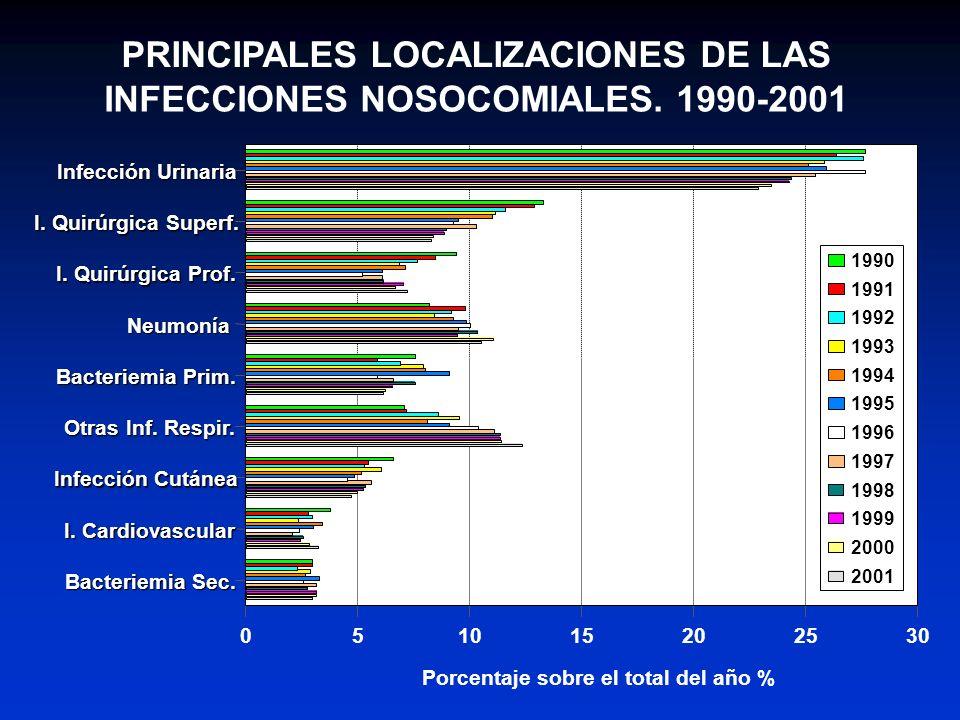 PRINCIPALES LOCALIZACIONES DE LAS INFECCIONES NOSOCOMIALES. 1990-2001 Infección Urinaria I. Quirúrgica Superf. I. Quirúrgica Prof. Neumonía Bacteriemi