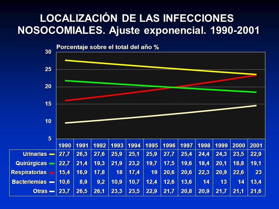 LOCALIZACIÓN DE LAS INFECCIONES NOSOCOMIALES. Ajuste exponencial. 1990-2001 199019911992199319941995199619971998199920002001 5 10 15 20 25 30 Porcenta