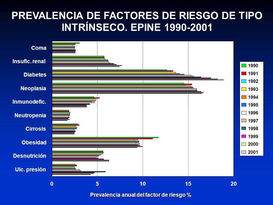 PREVALENCIA DE FACTORES DE RIESGO DE TIPO INTRÍNSECO. EPINE 1990-2001 Coma Insufic. renal Diabetes Neoplasia Inmunodefic. Neutropenia Cirrosis Obesida