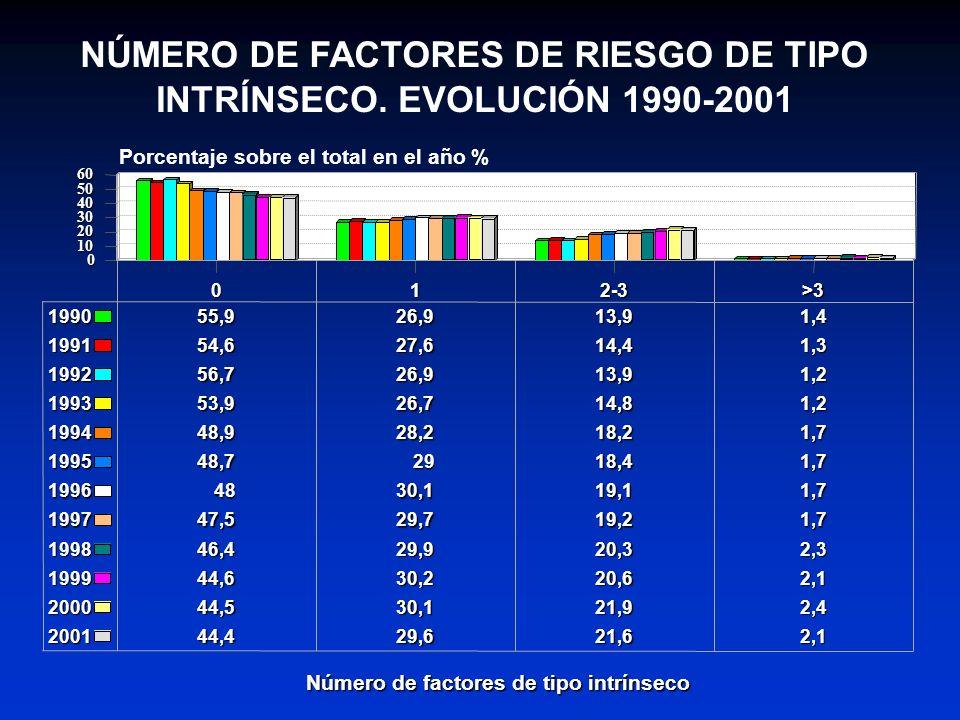 NÚMERO DE FACTORES DE RIESGO DE TIPO INTRÍNSECO. EVOLUCIÓN 1990-2001 012-3>3 Número de factores de tipo intrínseco 0 10 20 30 40 50 60 Porcentaje sobr