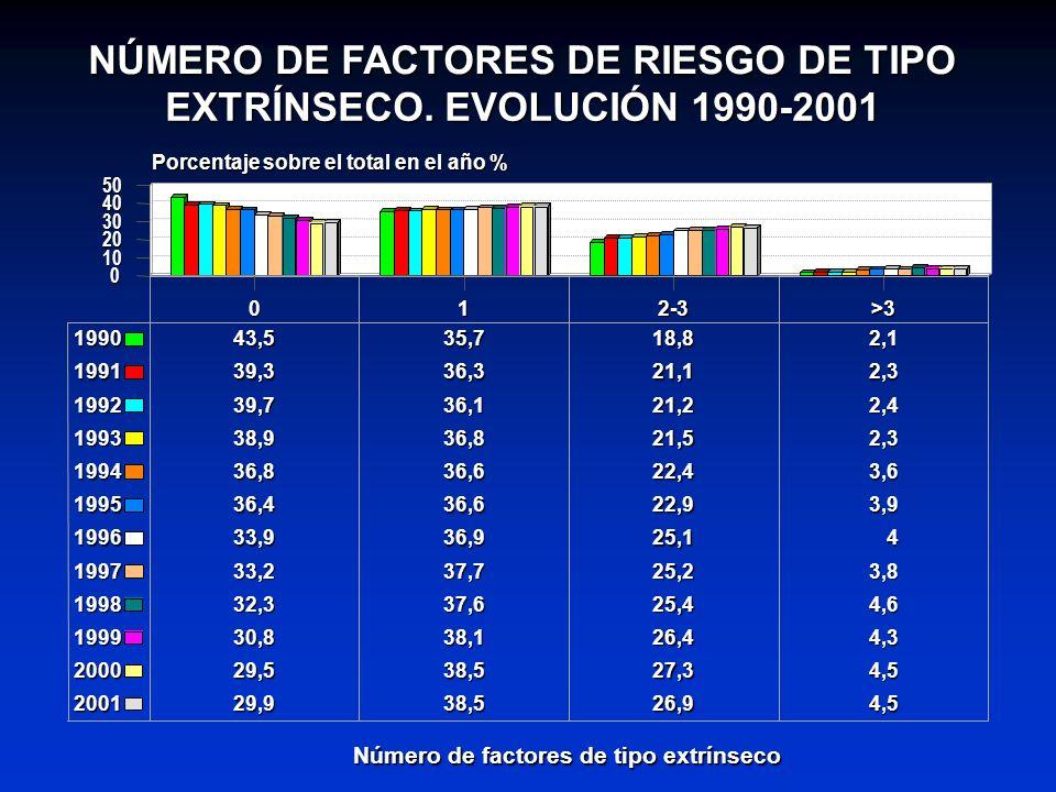 NÚMERO DE FACTORES DE RIESGO DE TIPO EXTRÍNSECO. EVOLUCIÓN 1990-2001 012-3>3 Número de factores de tipo extrínseco 0 10 20 30 40 50 Porcentaje sobre e