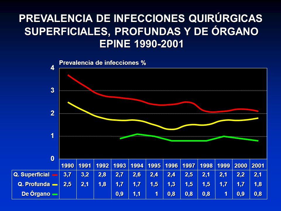 PREVALENCIA DE INFECCIONES QUIRÚRGICAS SUPERFICIALES, PROFUNDAS Y DE ÓRGANO EPINE 1990-2001 199019911992199319941995199619971998199920002001 0 1 2 3 4
