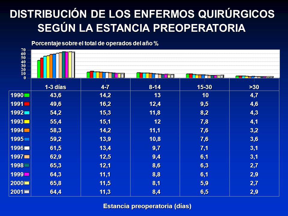 DISTRIBUCIÓN DE LOS ENFERMOS QUIRÚRGICOS SEGÚN LA ESTANCIA PREOPERATORIA 1-3 días 4-78-1415-30>30 Estancia preoperatoria (días) 0 10 20 30 40 50 60 70