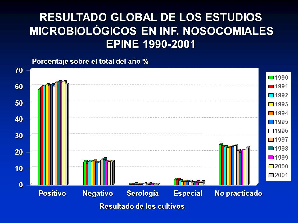 RESULTADO GLOBAL DE LOS ESTUDIOS MICROBIOLÓGICOS EN INF. NOSOCOMIALES EPINE 1990-2001 1990 1991 1992 1993 1994 1995 1996 1997 1998 1999 2000 2001