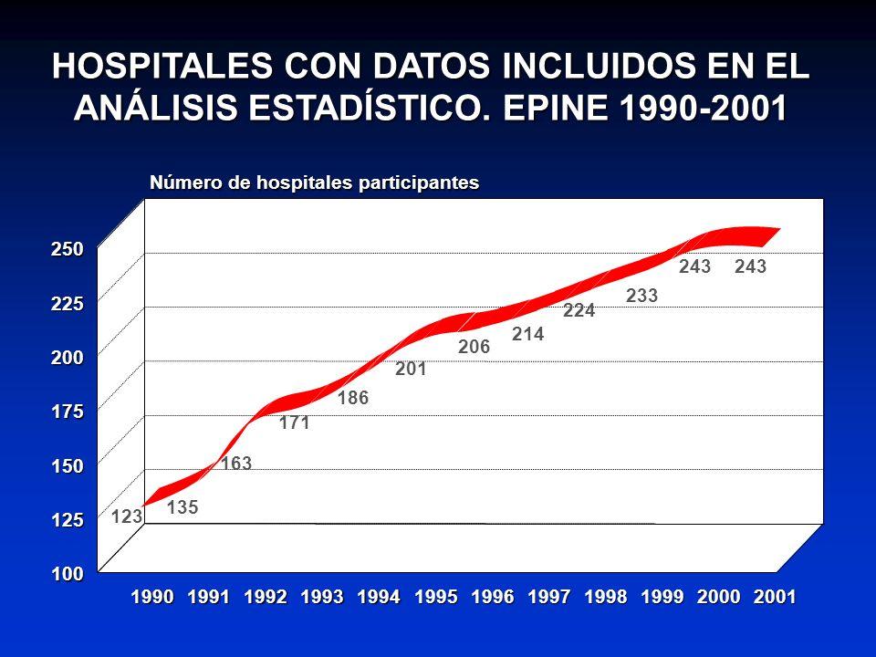 HOSPITALES CON DATOS INCLUIDOS EN EL ANÁLISIS ESTADÍSTICO. EPINE 1990-2001 123 135 163 171 186 201 206 214 224 233 243 1990199119921993199419951996199