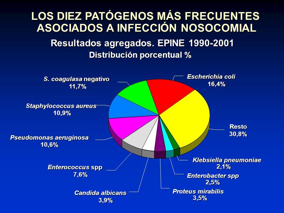 LOS DIEZ PATÓGENOS MÁS FRECUENTES ASOCIADOS A INFECCIÓN NOSOCOMIAL Resultados agregados. EPINE 1990-2001 Distribución porcentual % Escherichia coli 16