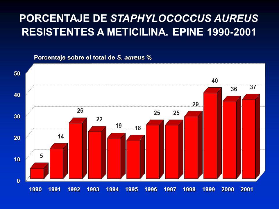 PORCENTAJE DE STAPHYLOCOCCUS AUREUS RESISTENTES A METICILINA. EPINE 1990-2001 5 14 26 22 19 18 25 29 40 36 37 1990199119921993199419951996199719981999