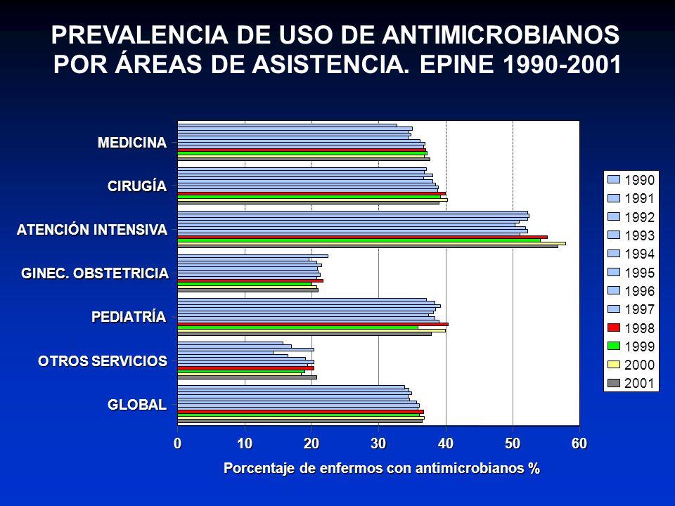 PREVALENCIA DE USO DE ANTIMICROBIANOS POR ÁREAS DE ASISTENCIA. EPINE 1990-2001 MEDICINA CIRUGÍA ATENCIÓN INTENSIVA GINEC. OBSTETRICIA PEDIATRÍA OTROS