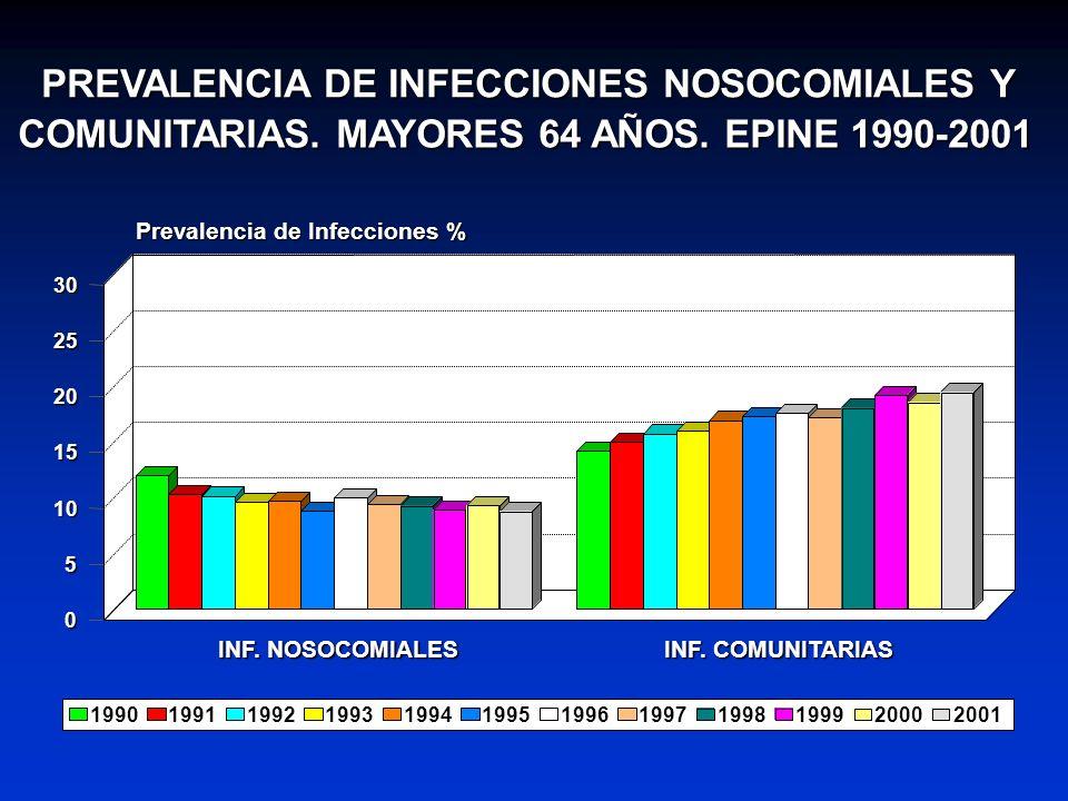 PREVALENCIA DE INFECCIONES NOSOCOMIALES Y COMUNITARIAS. MAYORES 64 AÑOS. EPINE 1990-2001 INF. NOSOCOMIALES INF. COMUNITARIAS 0 5 10 15 20 25 30 Preval
