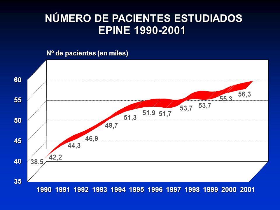 NÚMERO DE PACIENTES ESTUDIADOS EPINE 1990-2001 38,5 42,2 44,3 46,9 49,7 51,3 51,9 51,7 53,7 55,3 56,3 199019911992199319941995199619971998199920002001