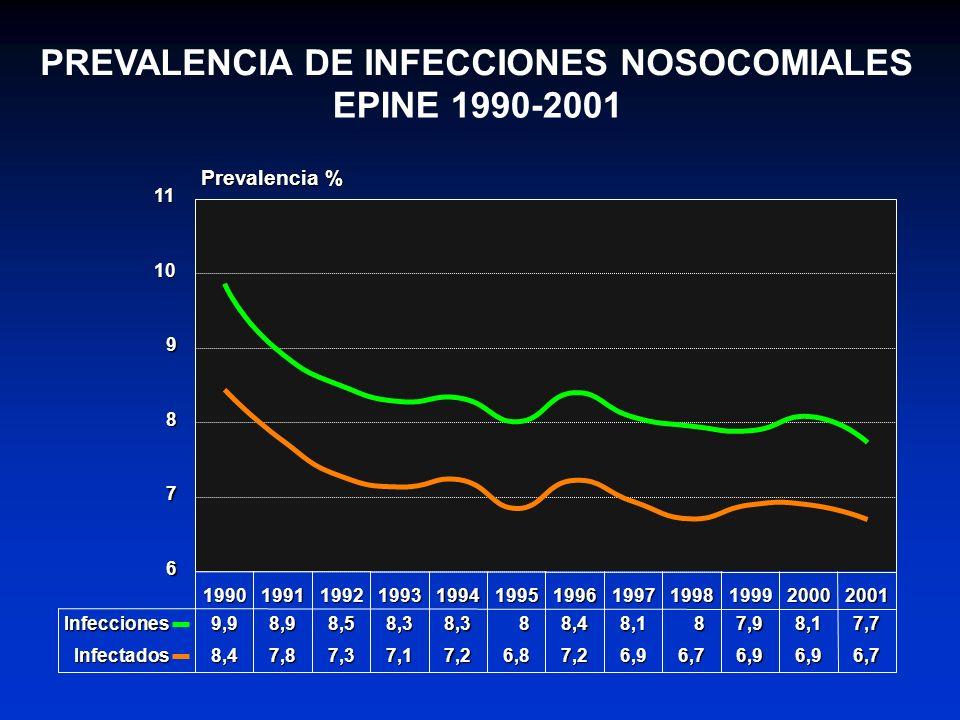 PREVALENCIA DE INFECCIONES NOSOCOMIALES EPINE 1990-2001 199019911992199319941995199619971998199920002001 6 7 8 9 10 11 Prevalencia % Infecciones9,98,9