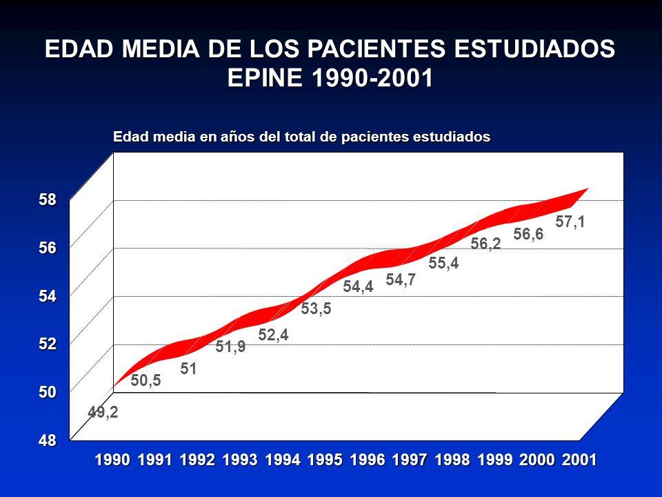 EDAD MEDIA DE LOS PACIENTES ESTUDIADOS EPINE 1990-2001 49,2 50,5 51 51,9 52,4 53,5 54,4 54,7 55,4 56,2 56,6 57,1 1990199119921993199419951996199719981