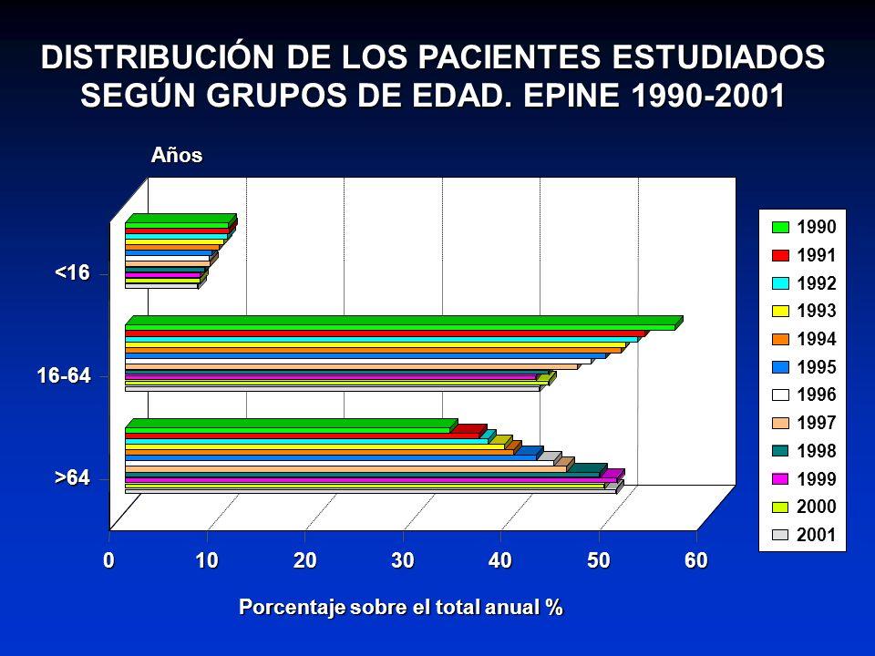 DISTRIBUCIÓN DE LOS PACIENTES ESTUDIADOS SEGÚN GRUPOS DE EDAD. EPINE 1990-2001 <16 16-64 >64 Años 0102030405060 Porcentaje sobre el total anual % 1990