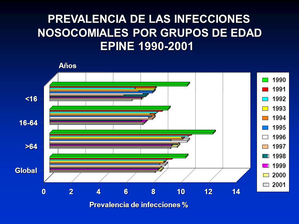 PREVALENCIA DE LAS INFECCIONES NOSOCOMIALES POR GRUPOS DE EDAD EPINE 1990-2001 <16 16-64 >64 Global Años 02468101214 Prevalencia de infecciones % 1990