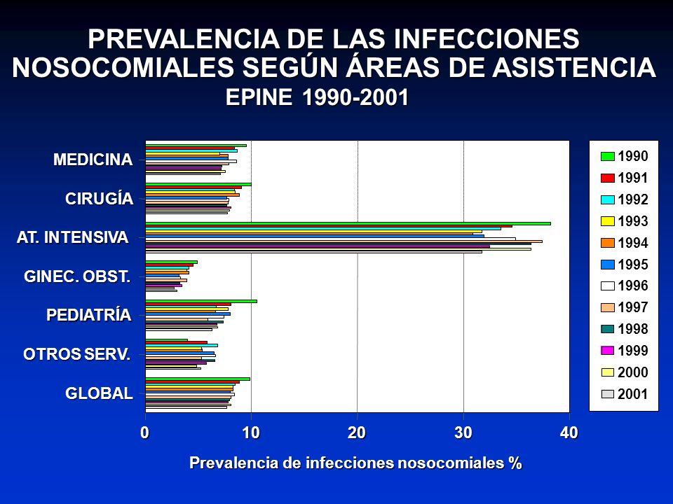 PREVALENCIA DE LAS INFECCIONES NOSOCOMIALES SEGÚN ÁREAS DE ASISTENCIA EPINE 1990-2001 MEDICINA CIRUGÍA AT. INTENSIVA GINEC. OBST. PEDIATRÍA OTROS SERV