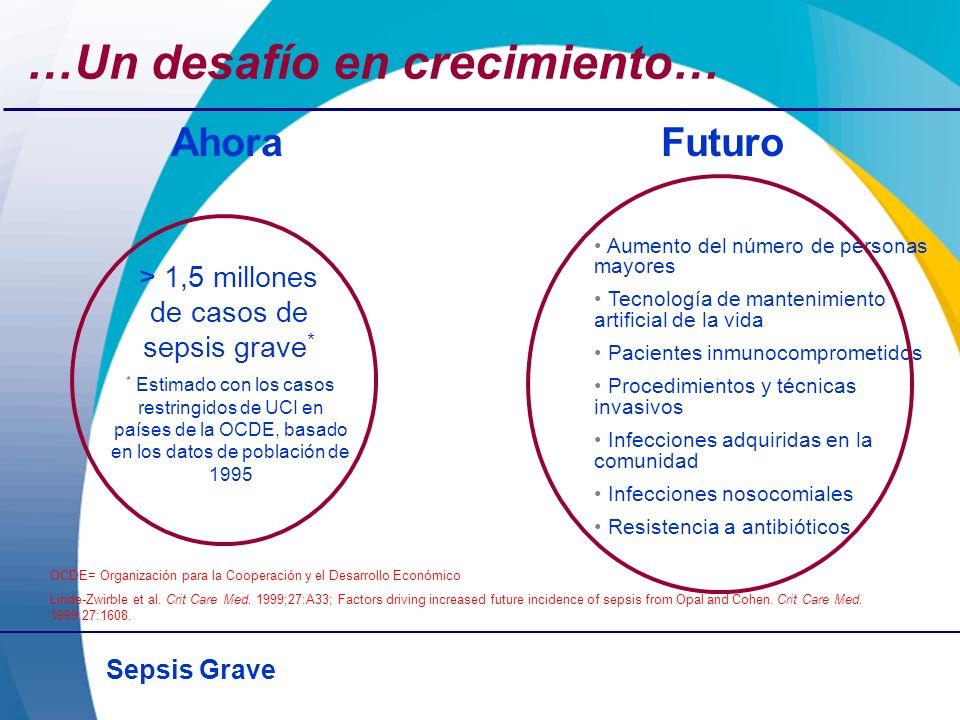 Sepsis Grave OCDE= Organización para la Cooperación y el Desarrollo Económico Linde-Zwirble et al. Crit Care Med. 1999;27:A33; Factors driving increas