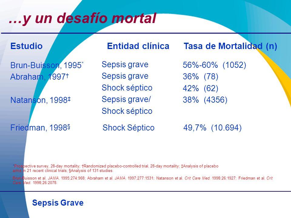 Sepsis Grave …y un desafío mortal Brun-Buisson, 1995 * Abraham, 1997 Natanson, 1998 Sepsis grave Shock séptico Sepsis grave/ Shock séptico 56%-60% (10