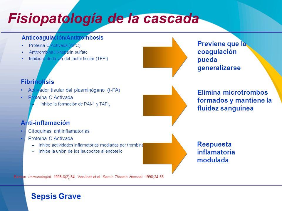 Sepsis Grave Fisiopatología de la cascada Esmon. Immunologist. 1998;6(2):84; Vervloet et al. Semin Thromb Hemost. 1998;24:33. Anticoagulación/Antitrom