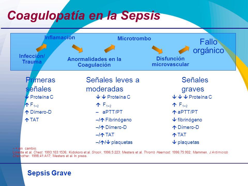 Sepsis Grave Coagulopatía en la Sepsis – = sin cambio. Lorente et al. Chest. 1993;103:1536; Kidokoro et al. Shock. 1996;5:223; Mesters et al. Thromb H