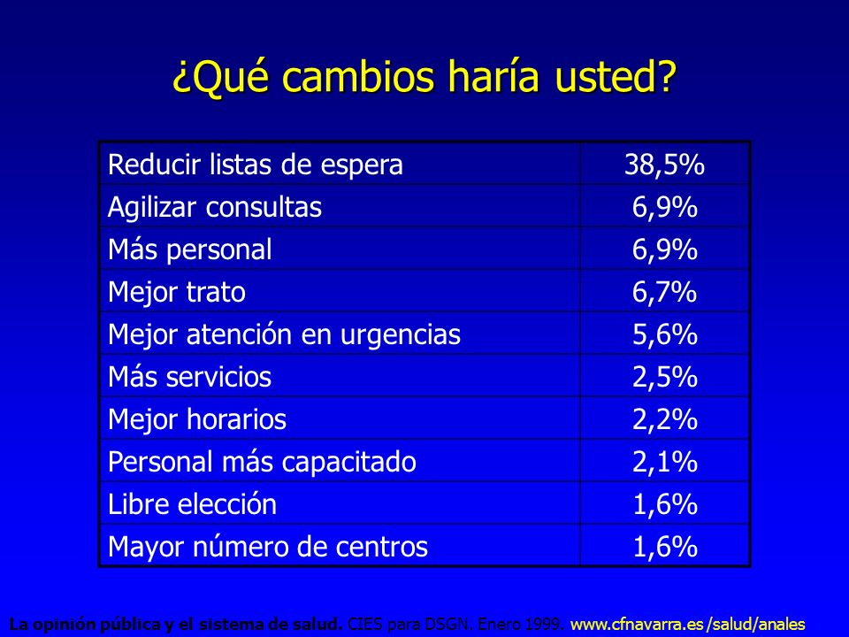 ¿Qué cambios haría usted? Reducir listas de espera38,5% Agilizar consultas6,9% Más personal6,9% Mejor trato6,7% Mejor atención en urgencias5,6% Más se