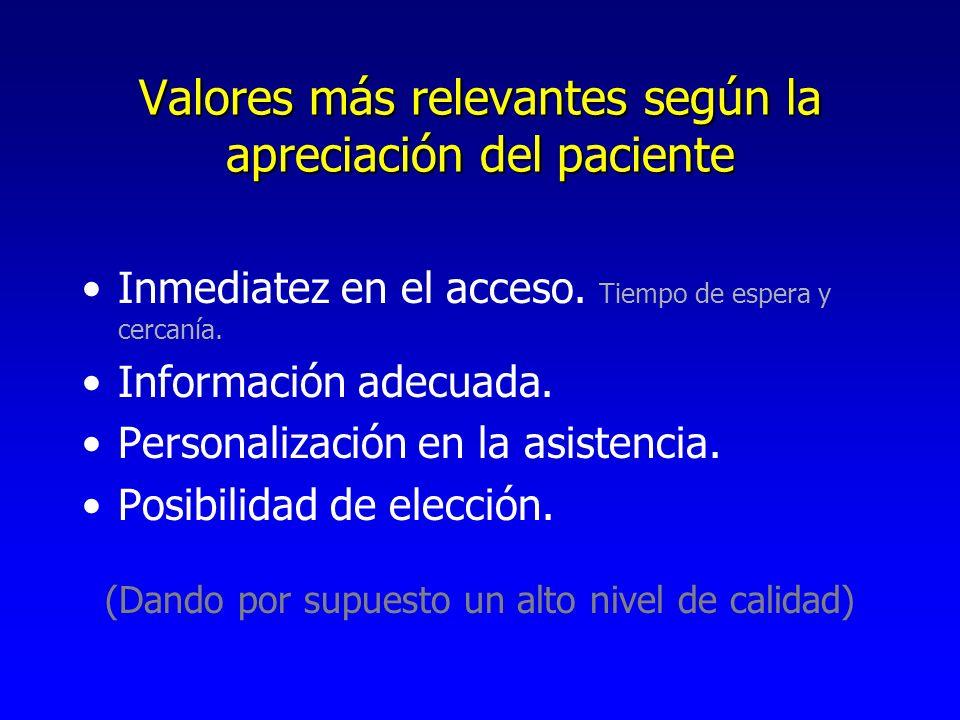 Valores más relevantes según la apreciación del paciente Inmediatez en el acceso. Tiempo de espera y cercanía. Información adecuada. Personalización e