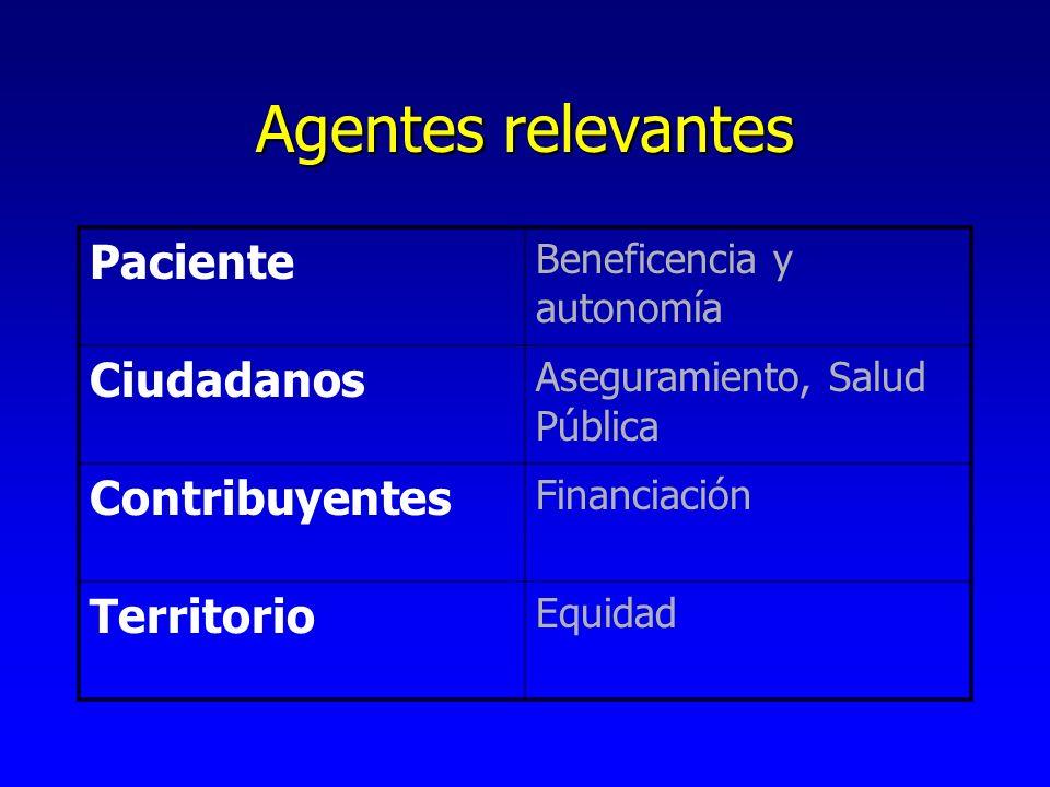 Agentes relevantes Paciente Beneficencia y autonomía Ciudadanos Aseguramiento, Salud Pública Contribuyentes Financiación Territorio Equidad