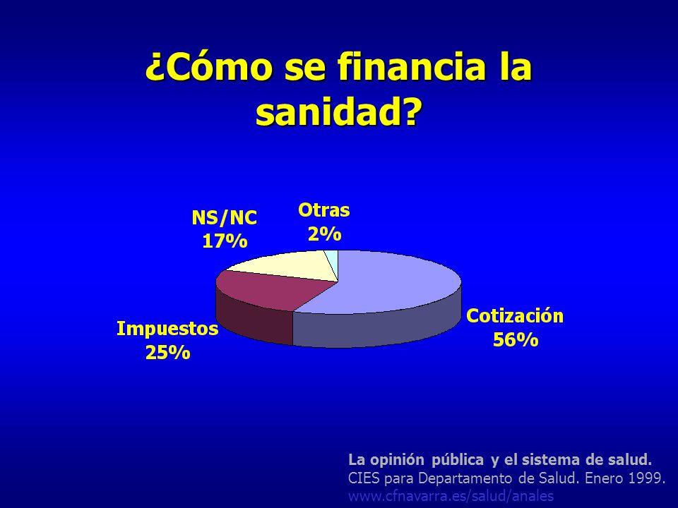 ¿Cómo se financia la sanidad? La opinión pública y el sistema de salud. CIES para Departamento de Salud. Enero 1999. www.cfnavarra.es/salud/anales