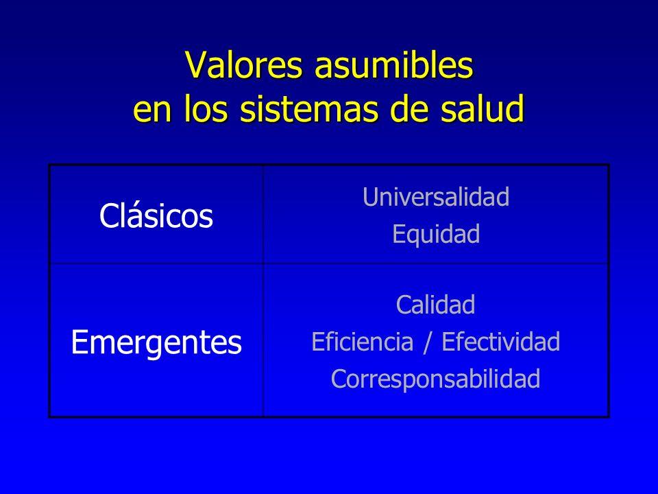 Valores asumibles en los sistemas de salud Clásicos Universalidad Equidad Emergentes Calidad Eficiencia / Efectividad Corresponsabilidad