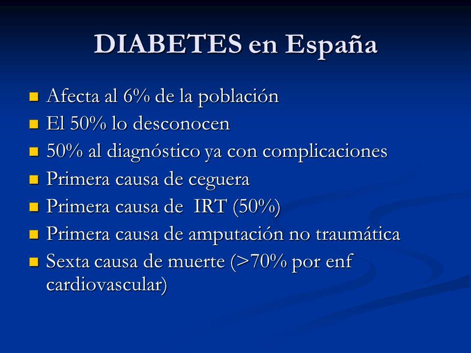 DIABETES en España Afecta al 6% de la población Afecta al 6% de la población El 50% lo desconocen El 50% lo desconocen 50% al diagnóstico ya con compl